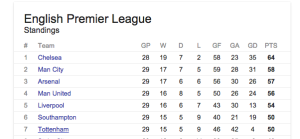 Top of Table